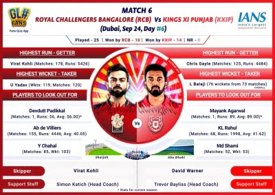 KXIP keen to win first points versus RCB (IPL Match 6 Preview)