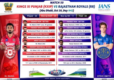 In-form KXIP look to continue charge vs RR (IPL Match Preview 50)