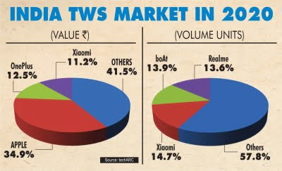 TWS India market value hits over Rs 2,400cr in 2020