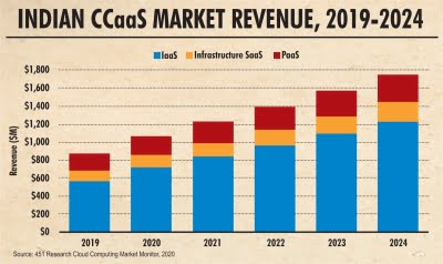 India Cloud computing to reach 11% of APAC revenue by 2024