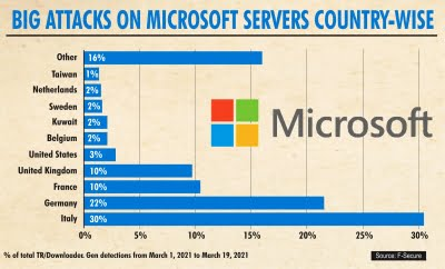 Microsoft servers being hacked 'faster than anyone can count'