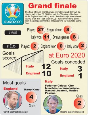 England have lot to do in Euro final vs Italy