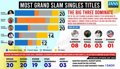 Big 3 of tennis dominate like no other