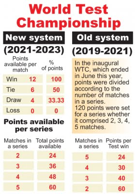 India to host Australia, New Zealand in next WTC cycle (Ld)