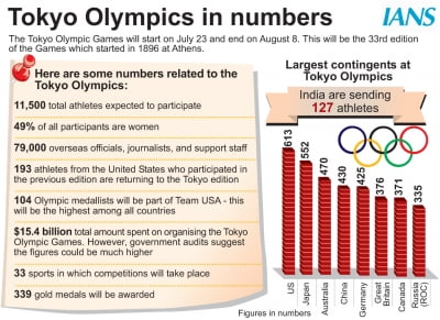 Olympics: 80,000 Covid tests planned daily for Tokyo 2020