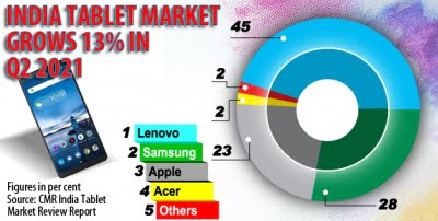 Lenovo leads the overall India tablet market in Q2 2021: CMR