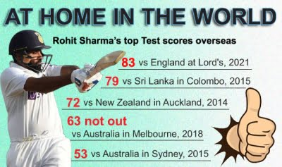 Rohit Sharma scores his highest overseas, but fails to get century