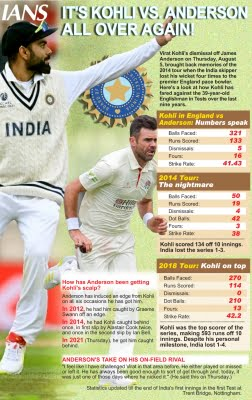 Anderson goes past Kumble, becomes third highest wicket-taker