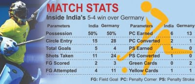 India surpass Germany, No. 1 on Olympic hockey medals chart (2nd lead)