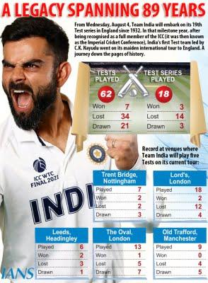 India vs England Test series: Strengths and weaknesses