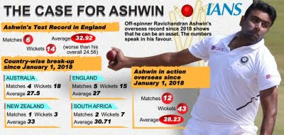 2nd Test: To play or not to play Ashwin