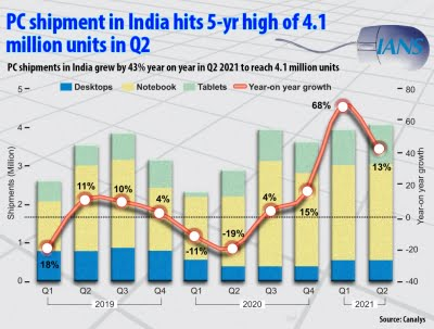 HP ranks 1st in Indian PC market in Q2: Report